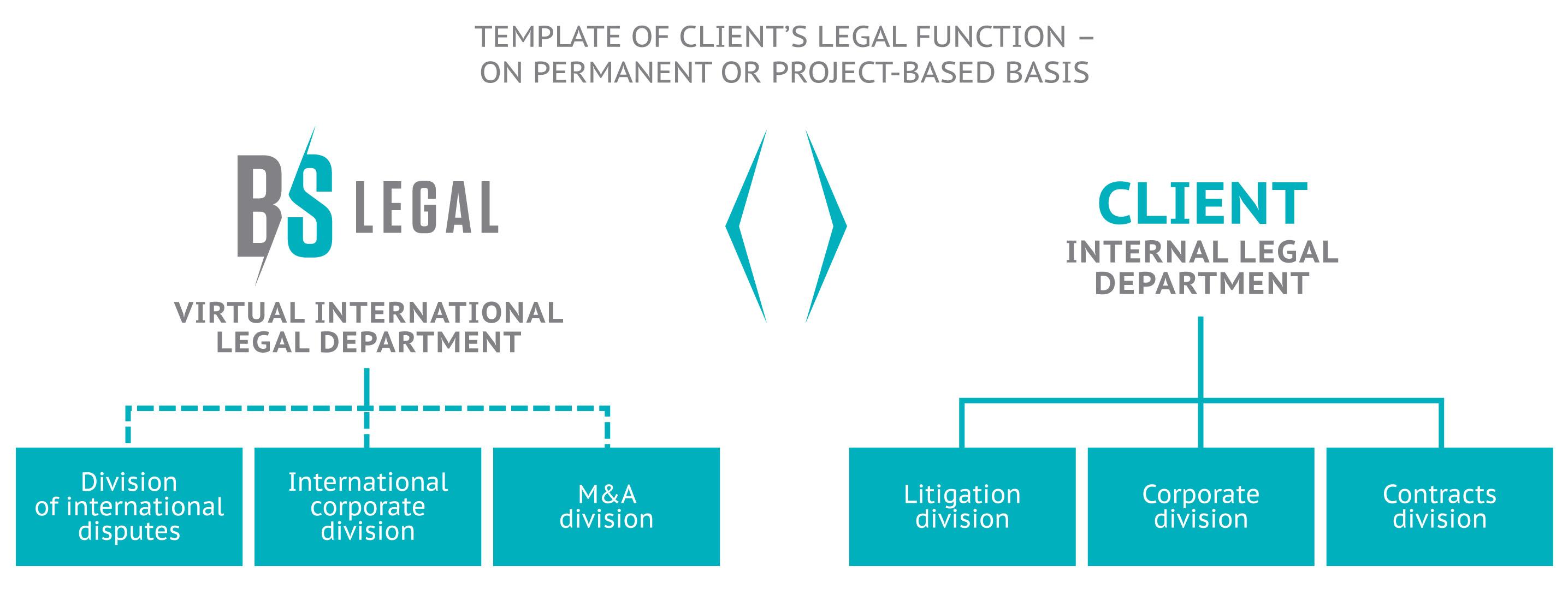 B&S as client's virtual international legal department